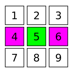A table of 3 rows and 3 columns. The elements of the first row are 1, 2 and 3. The elements of the second row are 4 violet, 5 and 6 green violet. The elements of the last row is 7, 8 and 9.
